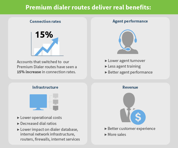 The Risk of Gambling on Standard Dialer Routes
