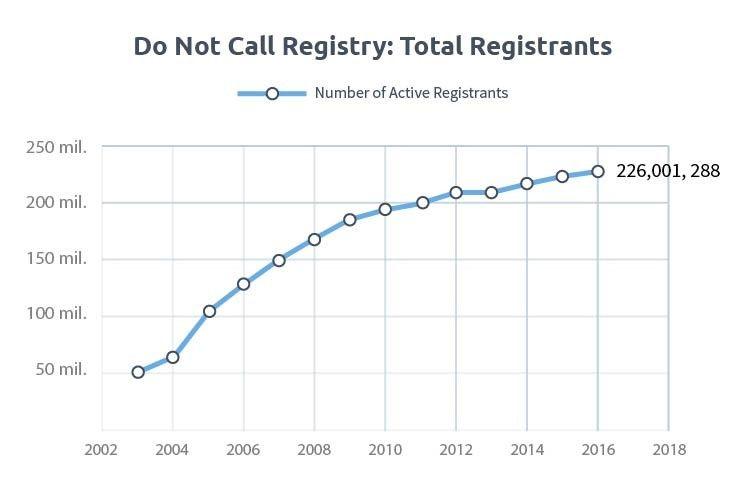 DNC Registration